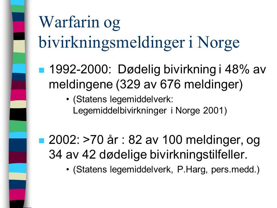 Warfarin og bivirkningsmeldinger i Norge n 1992-2000: Dødelig bivirkning i 48% av meldingene (329 av 676 meldinger) (Statens legemiddelverk: Legemiddelbivirkninger i Norge 2001) n 2002: >70 år : 82 av 100 meldinger, og 34 av 42 dødelige bivirkningstilfeller.