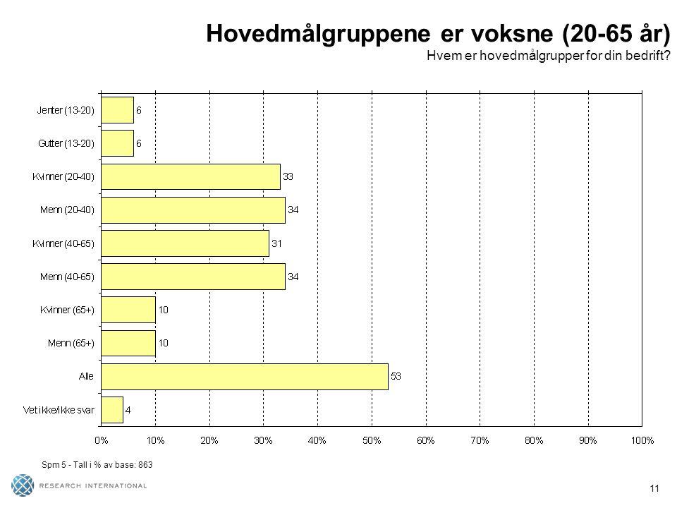 11 Hovedmålgruppene er voksne (20-65 år) Hvem er hovedmålgrupper for din bedrift? Spm 5 - Tall i % av base: 863