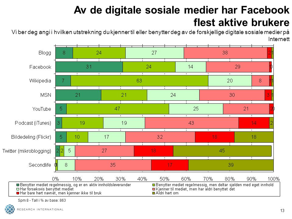 13 Spm 8 - Tall i % av base: 863 Av de digitale sosiale medier har Facebook flest aktive brukere Vi ber deg angi i hvilken utstrekning du kjenner til eller benytter deg av de forskjellige digitale sosiale medier på Internett