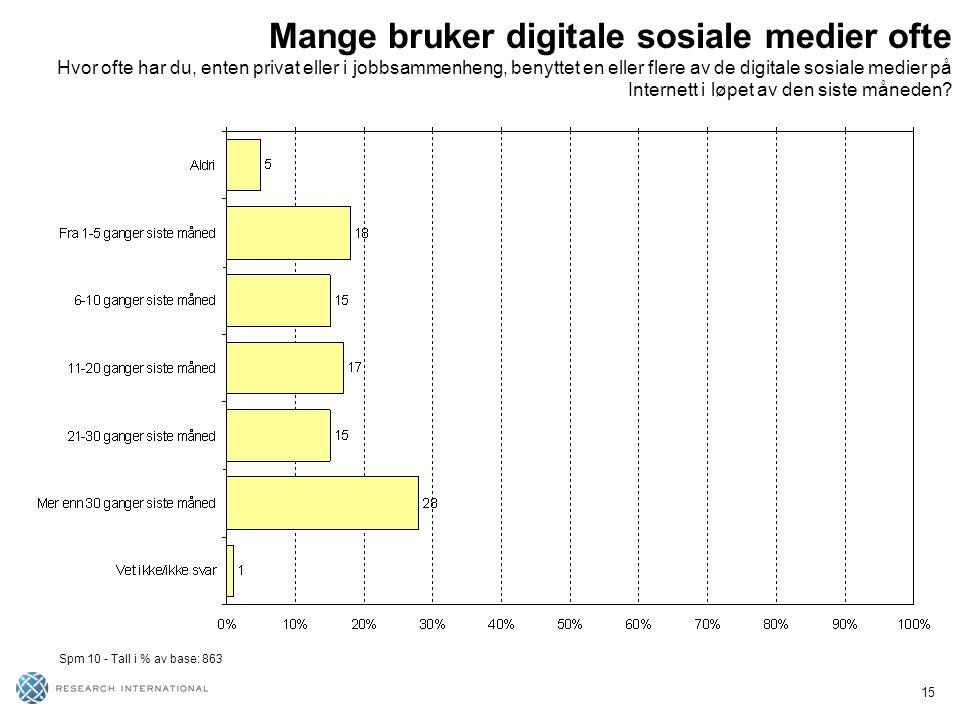 15 Mange bruker digitale sosiale medier ofte Hvor ofte har du, enten privat eller i jobbsammenheng, benyttet en eller flere av de digitale sosiale medier på Internett i løpet av den siste måneden.