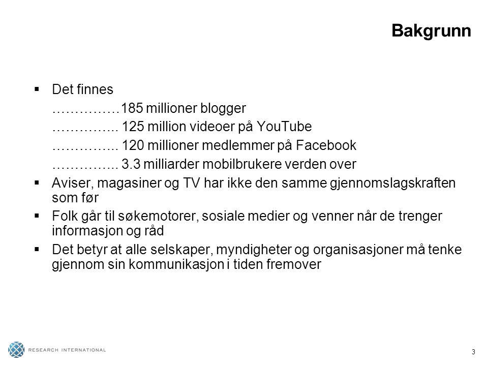 3 Bakgrunn  Det finnes ……………185 millioner blogger …………... 125 million videoer på YouTube …………... 120 millioner medlemmer på Facebook …………... 3.3 mill