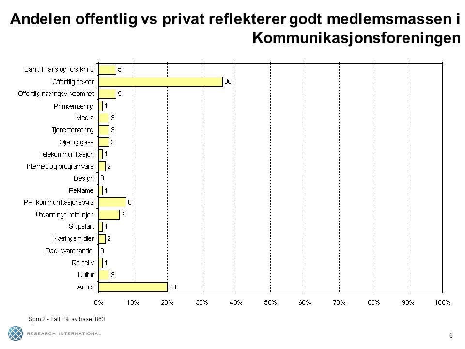 6 Andelen offentlig vs privat reflekterer godt medlemsmassen i Kommunikasjonsforeningen Spm 2 - Tall i % av base: 863