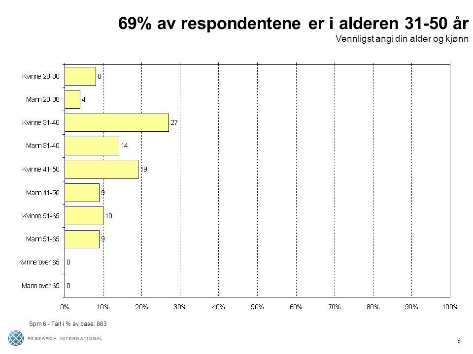 9 69% av respondentene er i alderen 31-50 år Vennligst angi din alder og kjønn Spm 6 - Tall i % av base: 863
