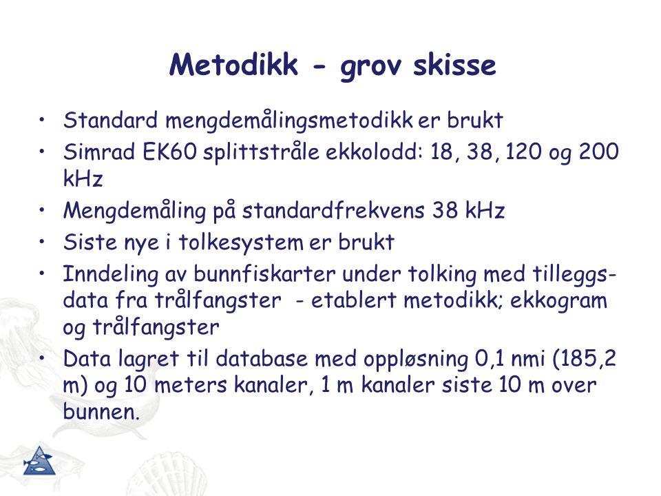 Tråling Bunntrål, pelagisk trål, larvetrål, Mocness (plankton)