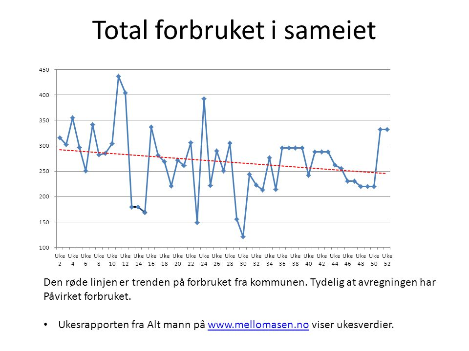 Total forbruket i sameiet Den røde linjen er trenden på forbruket fra kommunen. Tydelig at avregningen har Påvirket forbruket. Ukesrapporten fra Alt m