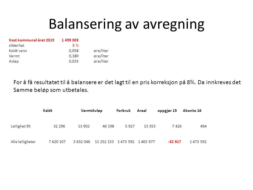 Balansering av avregning Kost kommunal året 20151 459 003 sikkerhet8 % Kaldt vann0,058øre/liter Varmt0,180øre/liter Avløp0,033øre/liter For å få resultatet til å balansere er det lagt til en pris korreksjon på 8%.