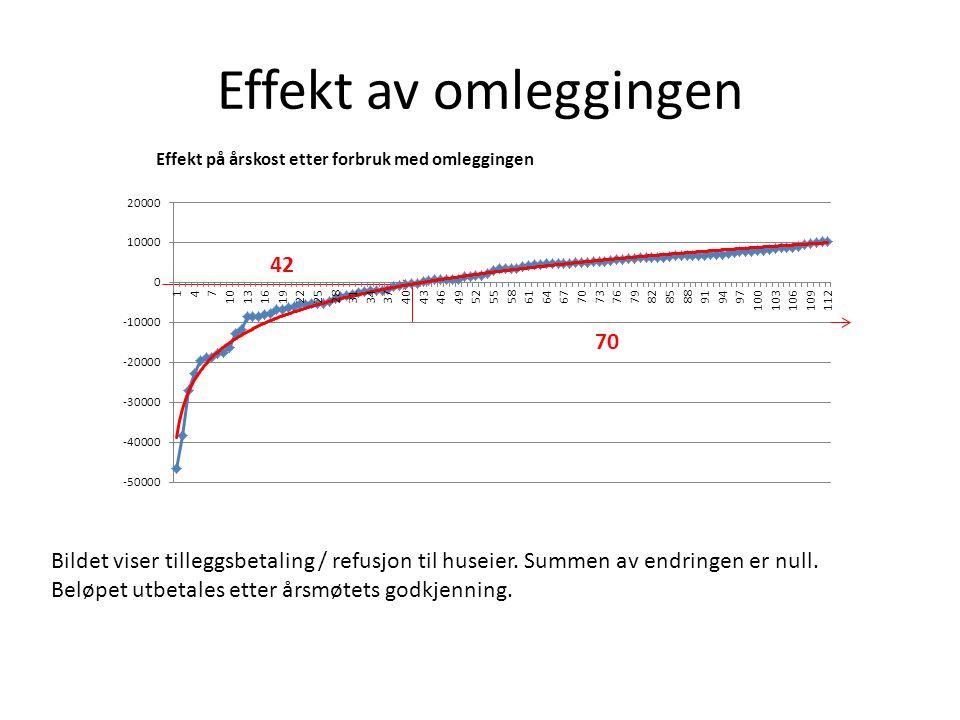 Effekt av omleggingen Bildet viser tilleggsbetaling / refusjon til huseier. Summen av endringen er null. Beløpet utbetales etter årsmøtets godkjenning