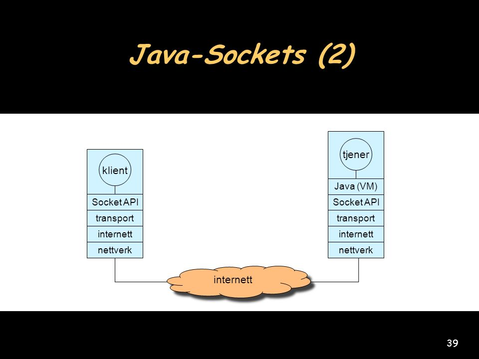 39 Java-Sockets (2) internett klient transport internett nettverk Socket API tjener transport internett nettverk Socket API Java (VM)