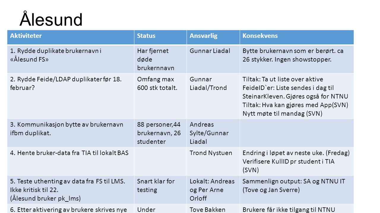 Ålesund Integrasjoner håndteres av ekstern leverandør Altran (Trond Nystuen) Steinar Kleven AktiviteterStatusAnsvarligKonsekvens 1. Rydde duplikate br