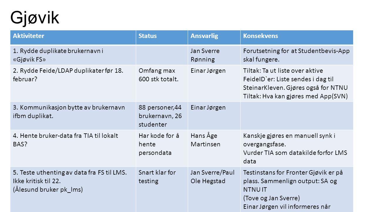 Gjøvik Håndters av Hans Åge martinsen AktiviteterStatusAnsvarligKonsekvens 1. Rydde duplikate brukernavn i «Gjøvik FS» Jan Sverre Rønning Forutsetning