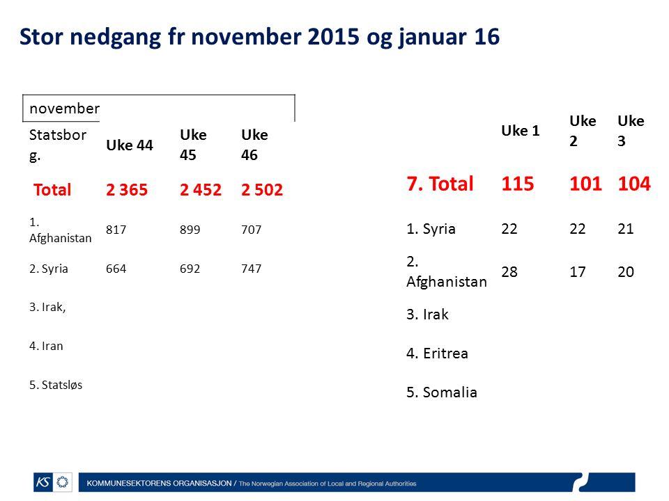 Stor nedgang fr november 2015 og januar 16 november Statsbor g.