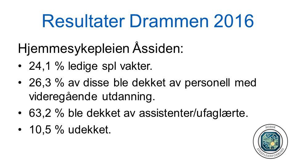 Resultater Drammen 2016 Hjemmesykepleien Åssiden: 24,1 % ledige spl vakter. 26,3 % av disse ble dekket av personell med videregående utdanning. 63,2 %