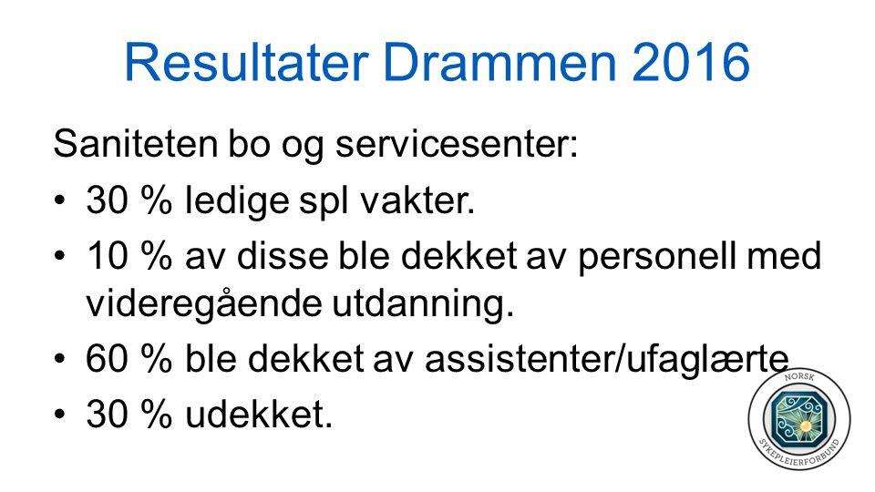 Resultater Drammen 2016 Saniteten bo og servicesenter: 30 % ledige spl vakter. 10 % av disse ble dekket av personell med videregående utdanning. 60 %