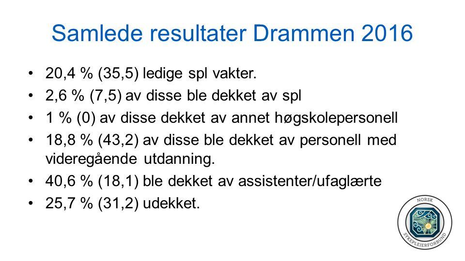 Samlede resultater Drammen 2016 20,4 % (35,5) ledige spl vakter. 2,6 % (7,5) av disse ble dekket av spl 1 % (0) av disse dekket av annet høgskoleperso