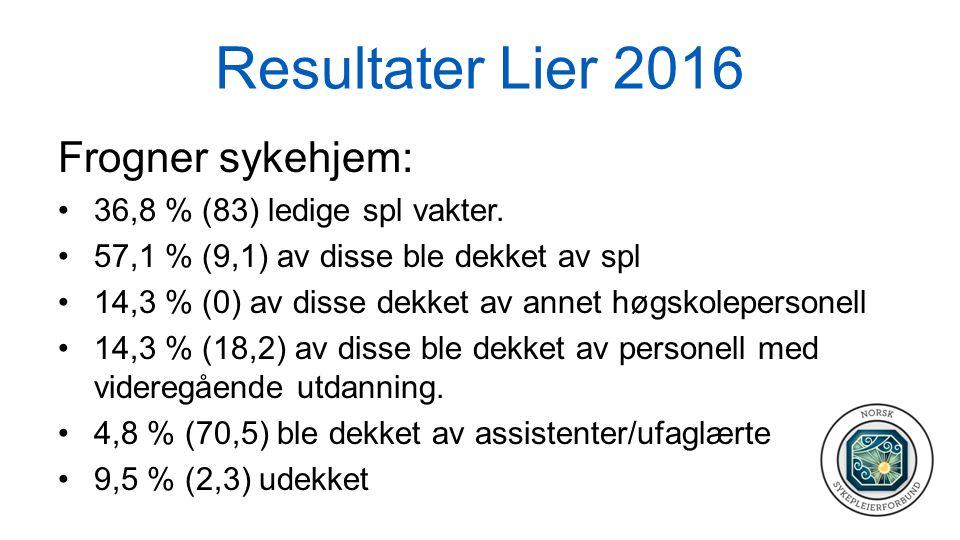 Resultater Lier 2016 Frogner sykehjem: 36,8 % (83) ledige spl vakter. 57,1 % (9,1) av disse ble dekket av spl 14,3 % (0) av disse dekket av annet høgs