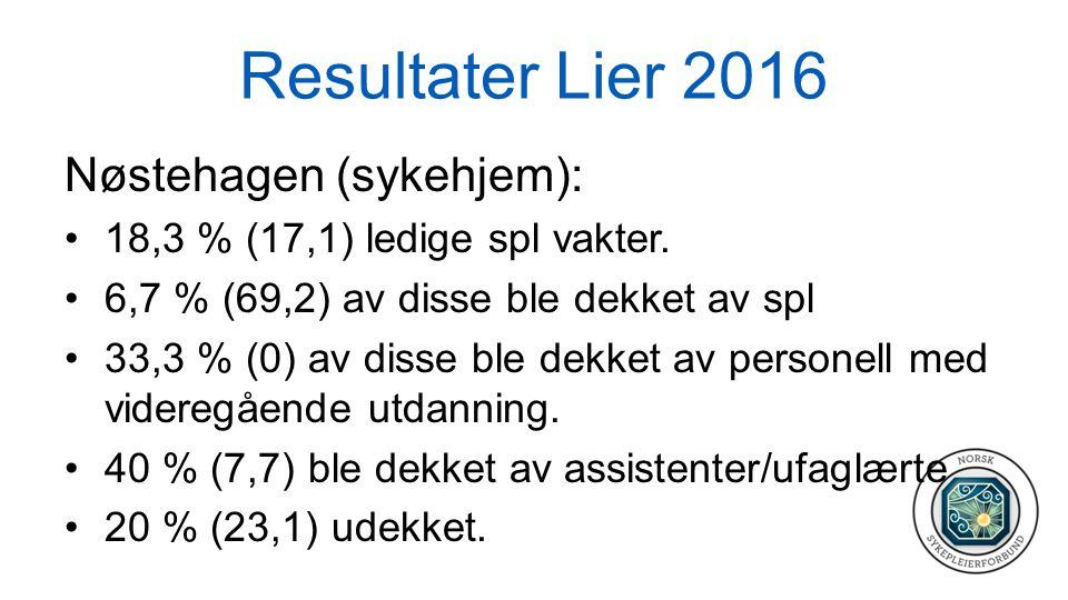 Resultater Lier 2016 Nøstehagen (sykehjem): 18,3 % (17,1) ledige spl vakter. 6,7 % (69,2) av disse ble dekket av spl 33,3 % (0) av disse ble dekket av