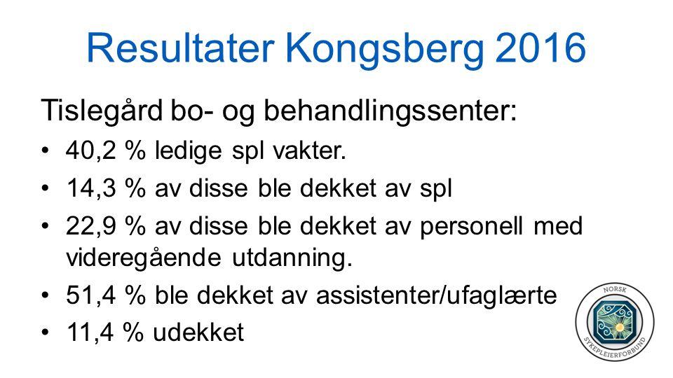 Resultater Kongsberg 2016 Tislegård bo- og behandlingssenter: 40,2 % ledige spl vakter. 14,3 % av disse ble dekket av spl 22,9 % av disse ble dekket a