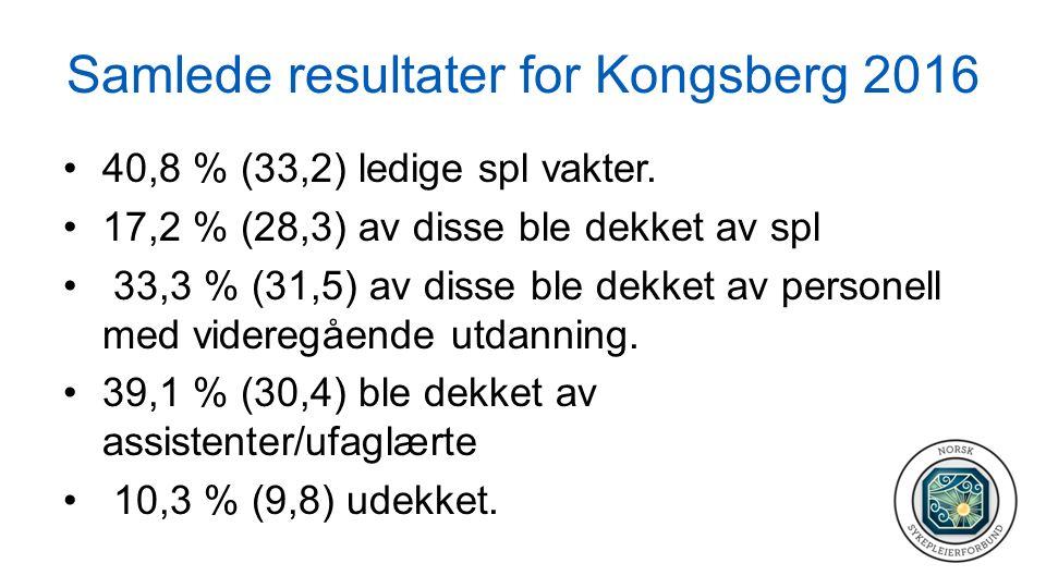 Samlede resultater for Kongsberg 2016 40,8 % (33,2) ledige spl vakter. 17,2 % (28,3) av disse ble dekket av spl 33,3 % (31,5) av disse ble dekket av p