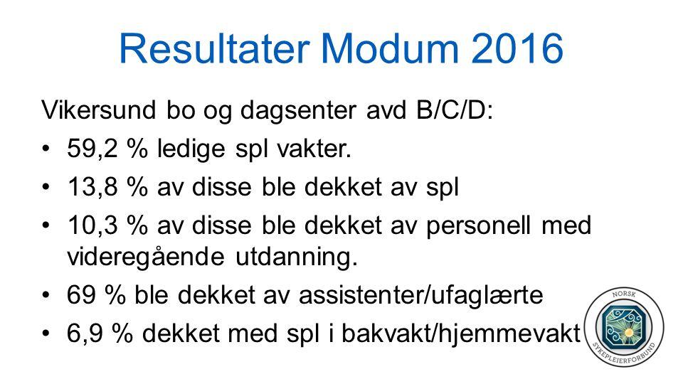 Resultater Modum 2016 Vikersund bo og dagsenter avd B/C/D: 59,2 % ledige spl vakter. 13,8 % av disse ble dekket av spl 10,3 % av disse ble dekket av p
