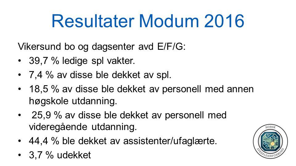 Resultater Modum 2016 Vikersund bo og dagsenter avd E/F/G: 39,7 % ledige spl vakter. 7,4 % av disse ble dekket av spl. 18,5 % av disse ble dekket av p