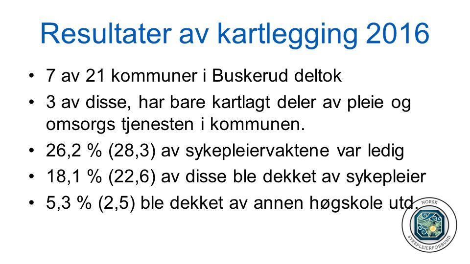 Resultater av kartlegging 2016 7 av 21 kommuner i Buskerud deltok 3 av disse, har bare kartlagt deler av pleie og omsorgs tjenesten i kommunen. 26,2 %
