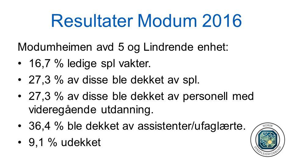 Resultater Modum 2016 Modumheimen avd 5 og Lindrende enhet: 16,7 % ledige spl vakter. 27,3 % av disse ble dekket av spl. 27,3 % av disse ble dekket av