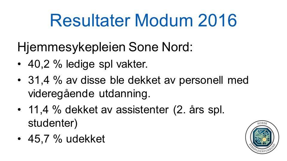 Resultater Modum 2016 Hjemmesykepleien Sone Nord: 40,2 % ledige spl vakter.