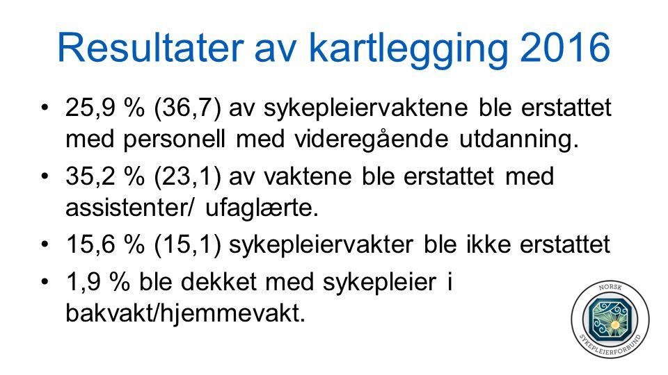 Resultater Drammen 2016 Strømsø Bo og servicesenter: 31,5 % ledige spl vakter.