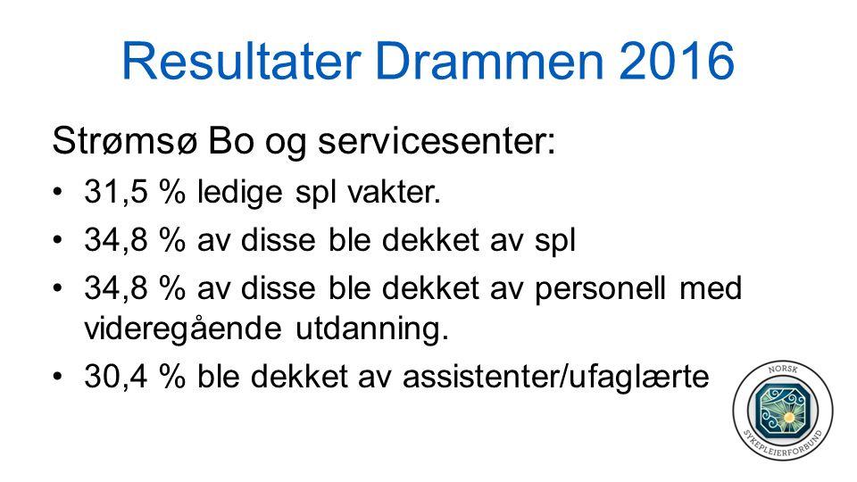 Resultater Drammen 2016 Strømsø Bo og servicesenter: 31,5 % ledige spl vakter. 34,8 % av disse ble dekket av spl 34,8 % av disse ble dekket av persone