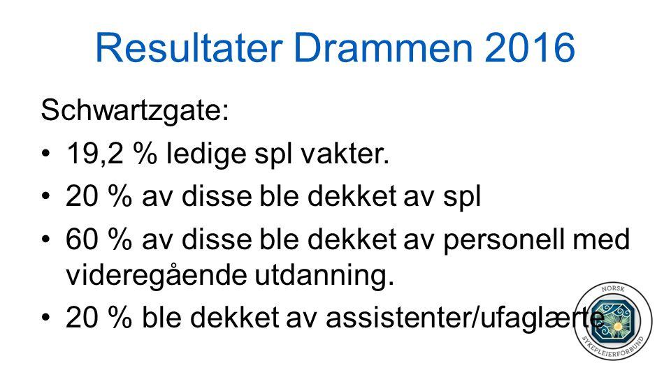 Resultater Drammen 2016 Schwartzgate: 19,2 % ledige spl vakter. 20 % av disse ble dekket av spl 60 % av disse ble dekket av personell med videregående
