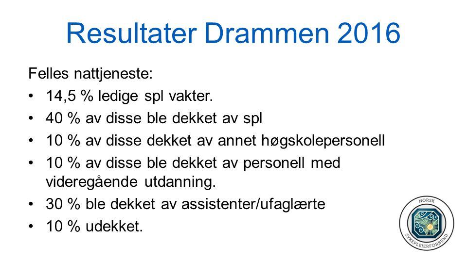 Resultater Drammen 2016 Felles nattjeneste: 14,5 % ledige spl vakter. 40 % av disse ble dekket av spl 10 % av disse dekket av annet høgskolepersonell