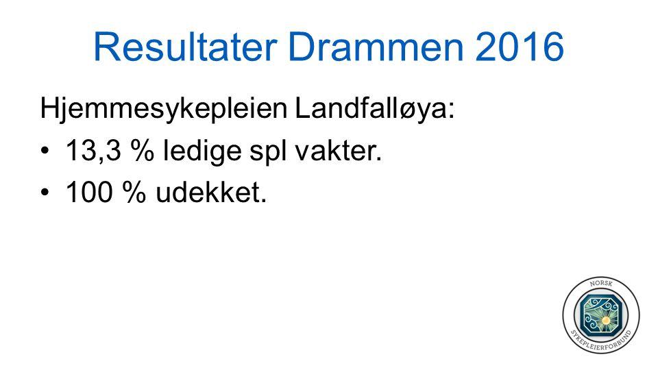 Resultater Drammen 2016 Hjemmesykepleien Landfalløya: 13,3 % ledige spl vakter. 100 % udekket.