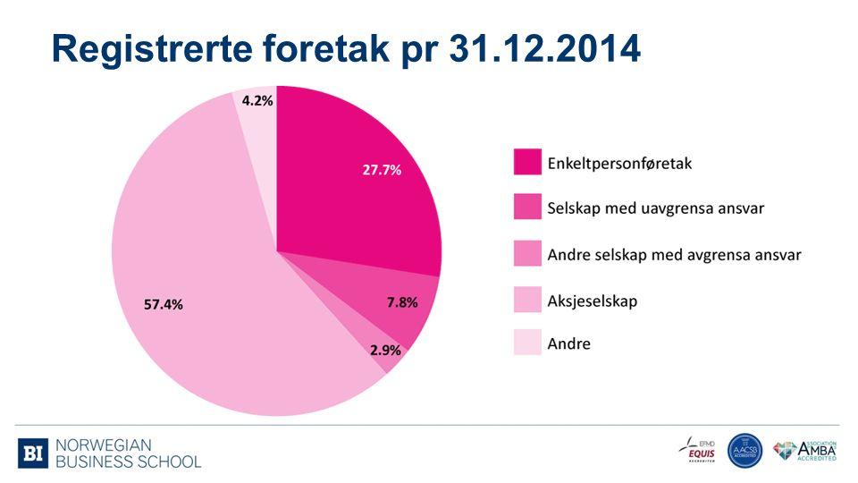 Nyregistrerte føretak 2013 - 2014 og bestand pr.31.12.
