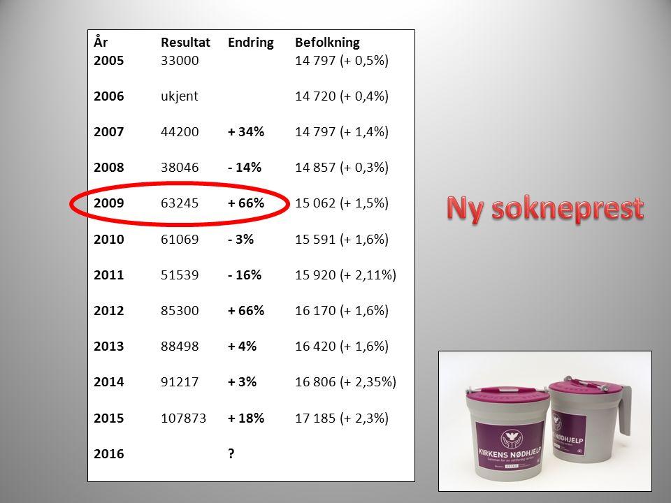 ÅrResultatEndringBefolkning 20053300014 797 (+ 0,5%) 2006ukjent14 720 (+ 0,4%) 200744200+ 34%14 797 (+ 1,4%) 200838046- 14%14 857 (+ 0,3%) 200963245+
