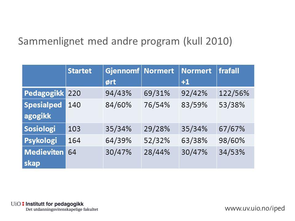Sammenlignet med andre program (kull 2010) Startet Gjennomf ørt Normert Normert +1 frafall Pedagogikk22094/43%69/31%92/42%122/56% Spesialped agogikk 14084/60%76/54%83/59%53/38% Sosiologi10335/34%29/28%35/34%67/67% Psykologi16464/39%52/32%63/38%98/60% Medieviten skap 6430/47%28/44%30/47%34/53%