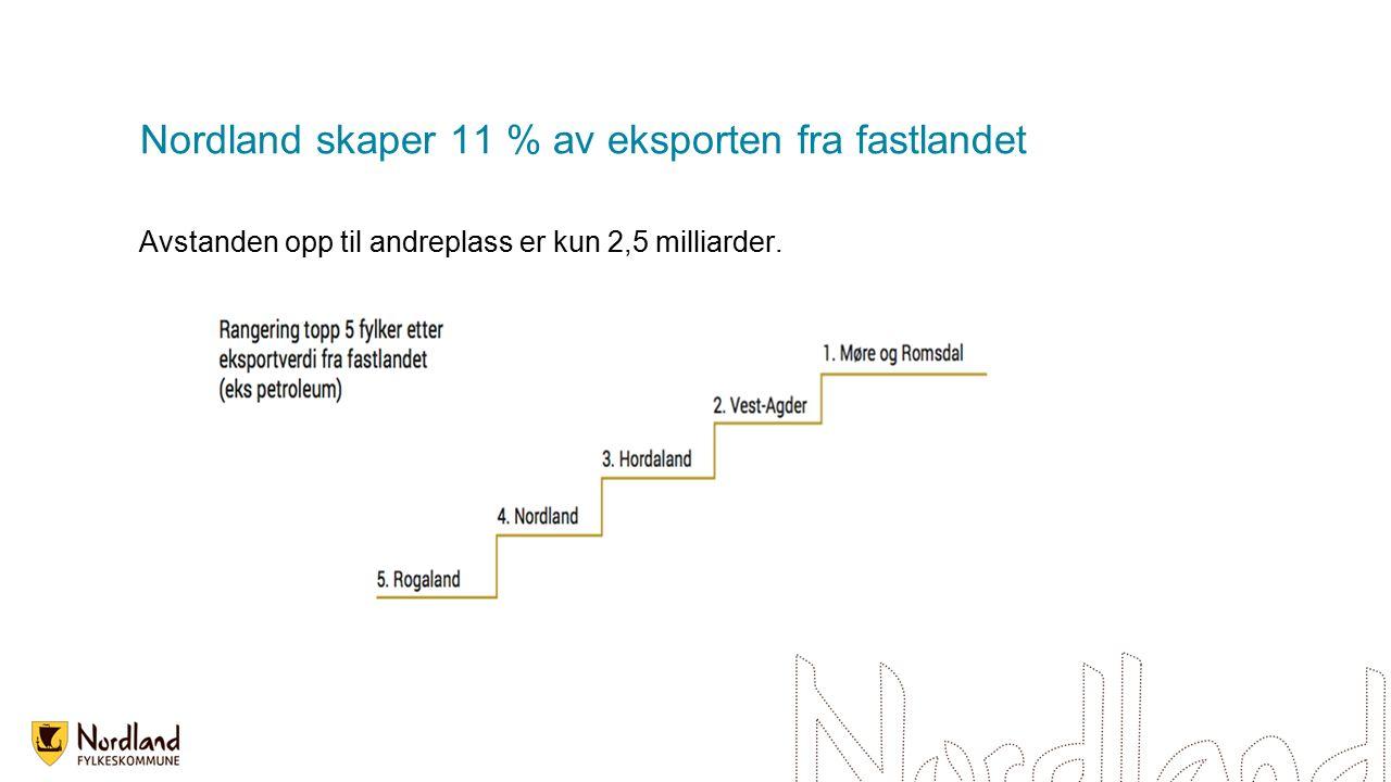 Nordland skaper 11 % av eksporten fra fastlandet Avstanden opp til andreplass er kun 2,5 milliarder.