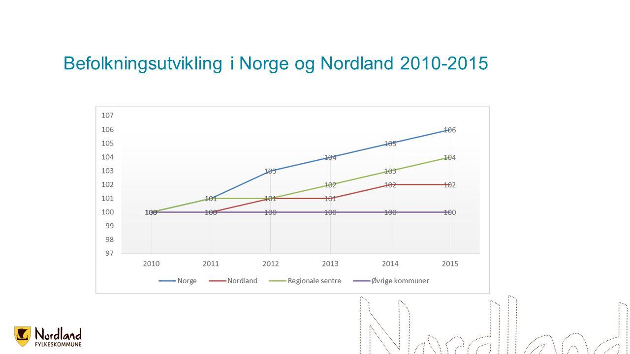 Antall innvandrere og norskfødte med innvandrerforeldre av befolkningen i Nordland 2010-2015