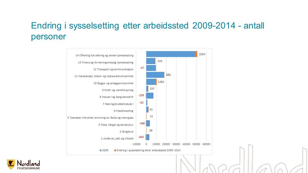Endring i sysselsetting etter arbeidssted 2009-2014 - antall personer