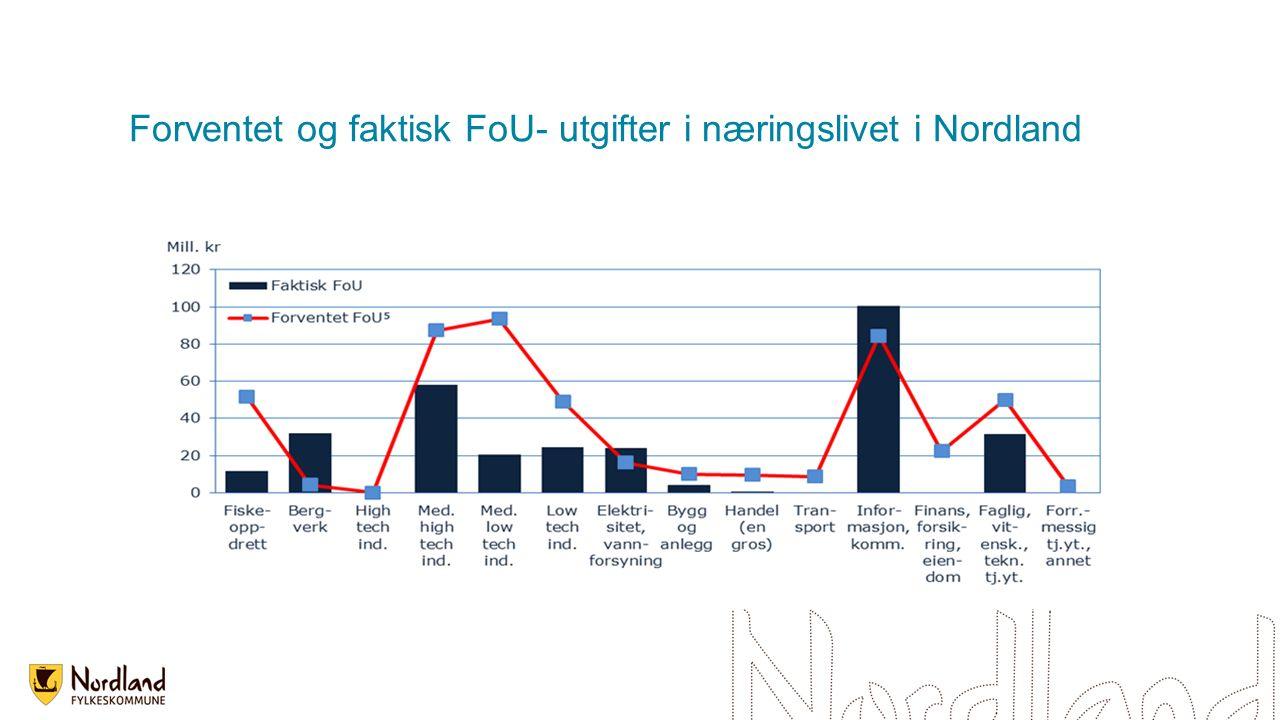 Forventet og faktisk FoU- utgifter i næringslivet i Nordland