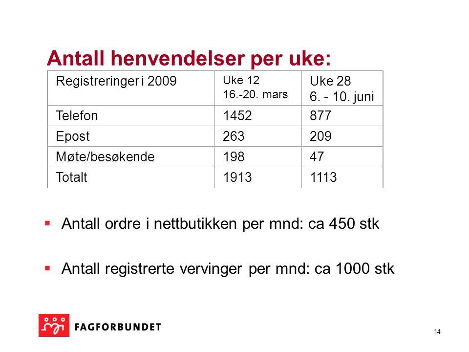 14 Antall henvendelser per uke:  Antall ordre i nettbutikken per mnd: ca 450 stk  Antall registrerte vervinger per mnd: ca 1000 stk Registreringer i 2009 Uke 12 16.-20.