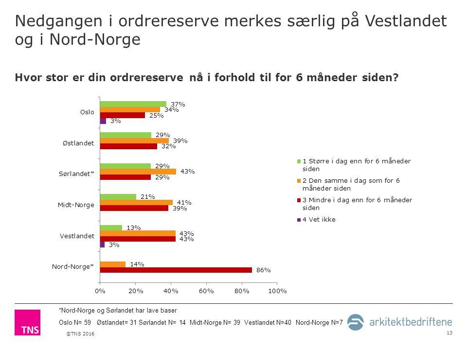 ©TNS 2016 Nedgangen i ordrereserve merkes særlig på Vestlandet og i Nord-Norge 13 Hvor stor er din ordrereserve nå i forhold til for 6 måneder siden.