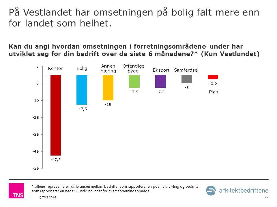 ©TNS 2016 På Vestlandet har omsetningen på bolig falt mere enn for landet som helhet.
