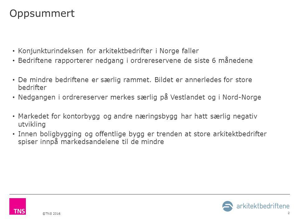 ©TNS 2016 2 Oppsummert Konjunkturindeksen for arkitektbedrifter i Norge faller Bedriftene rapporterer nedgang i ordrereservene de siste 6 månedene De mindre bedriftene er særlig rammet.