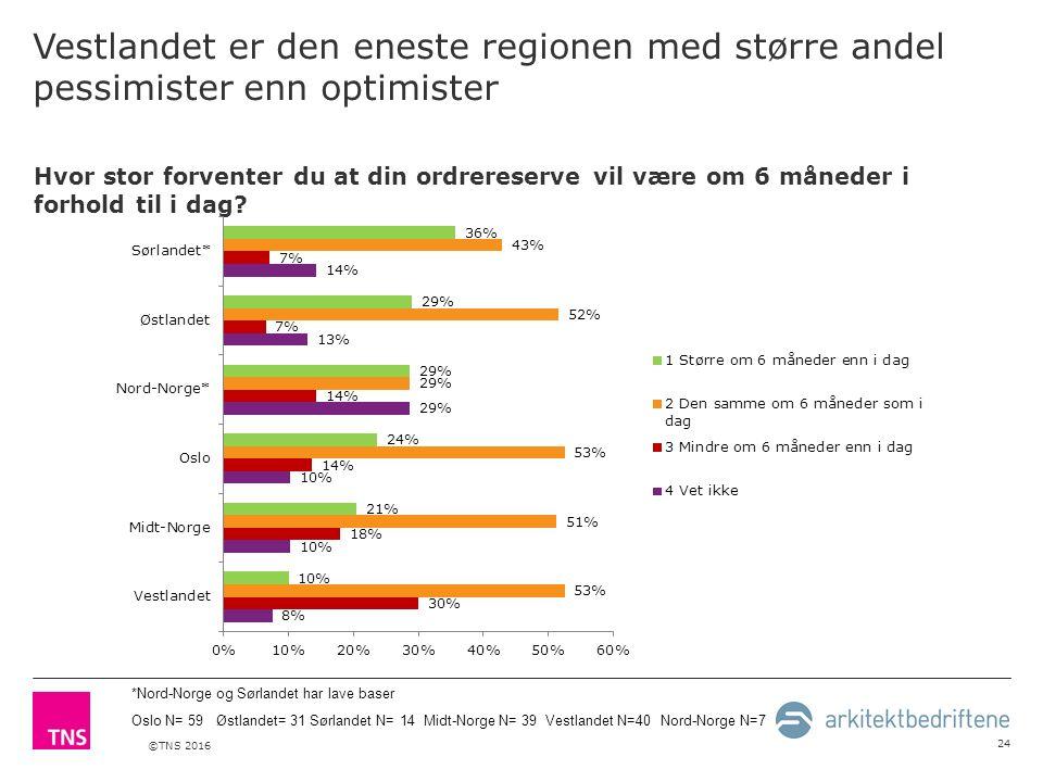 ©TNS 2016 Vestlandet er den eneste regionen med større andel pessimister enn optimister 24 Hvor stor forventer du at din ordrereserve vil være om 6 måneder i forhold til i dag.