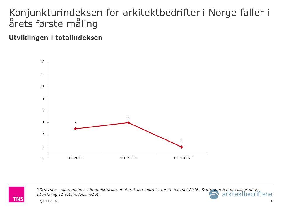 ©TNS 2016 Konjunkturindeksen for arkitektbedrifter i Norge faller i årets første måling 8 Utviklingen i totalindeksen *Ordlyden i spørsmålene i konjunkturbarometeret ble endret i første halvdel 2016.