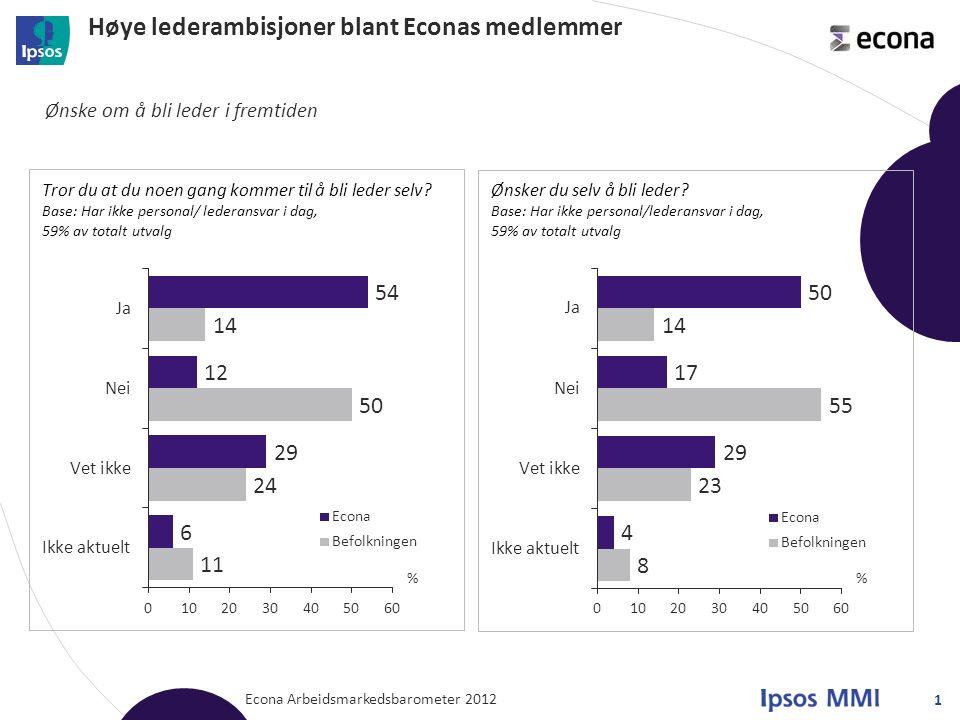 Høye lederambisjoner blant Econas medlemmer Econa Arbeidsmarkedsbarometer 2012 1 Ønske om å bli leder i fremtiden % %