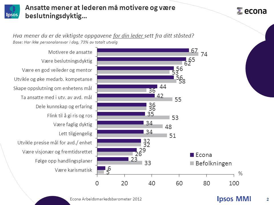 Ansatte mener at lederen må motivere og være beslutningsdyktig… Econa Arbeidsmarkedsbarometer 2012 2 Hva mener du er de viktigste oppgavene for din le