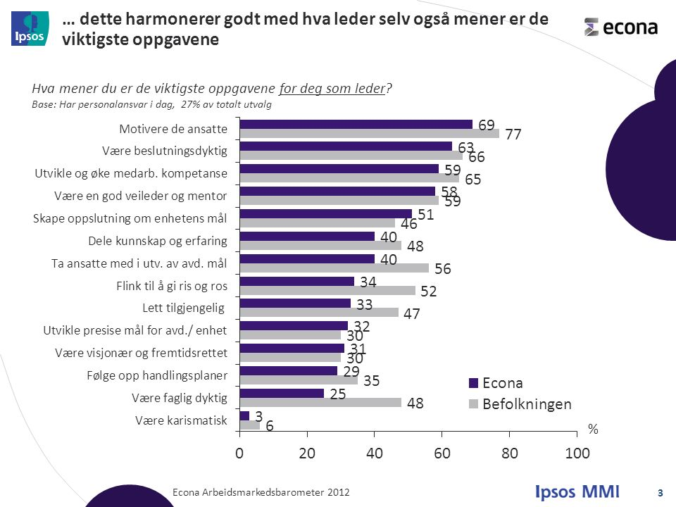 Sammenligning mellom ansatt og leder, Econa - medlemmer Econa Arbeidsmarkedsbarometer 2012 4 Hva mener du er de viktigste oppgavene for en leder.