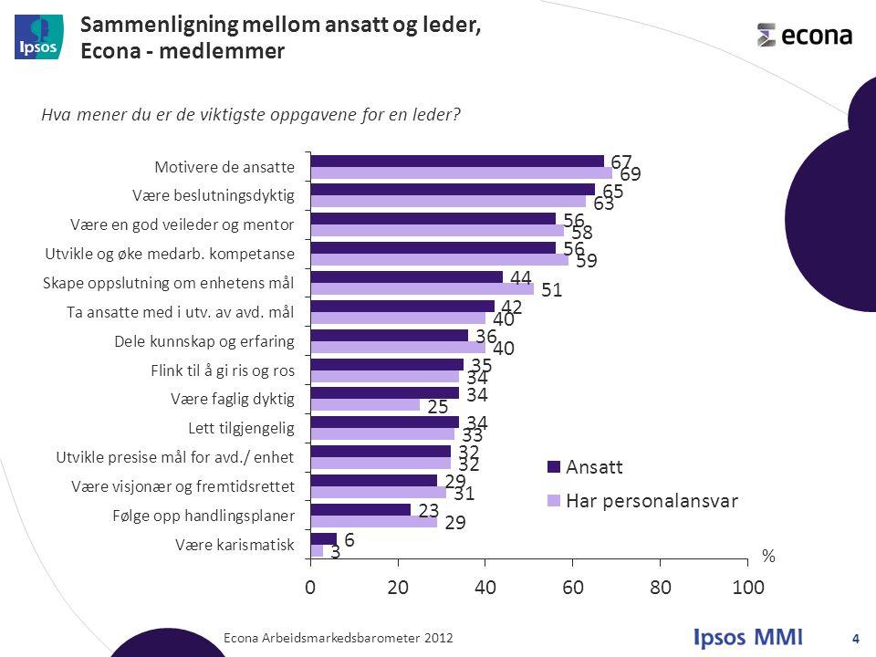 Sammenligning mellom ansatt og leder, Econa - medlemmer Econa Arbeidsmarkedsbarometer 2012 4 Hva mener du er de viktigste oppgavene for en leder? %