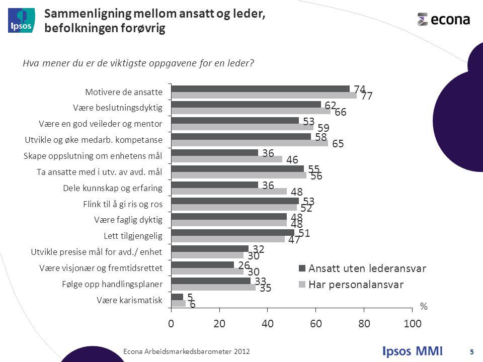 Sammenligning mellom ansatt og leder, befolkningen forøvrig Econa Arbeidsmarkedsbarometer 2012 5 Hva mener du er de viktigste oppgavene for en leder?